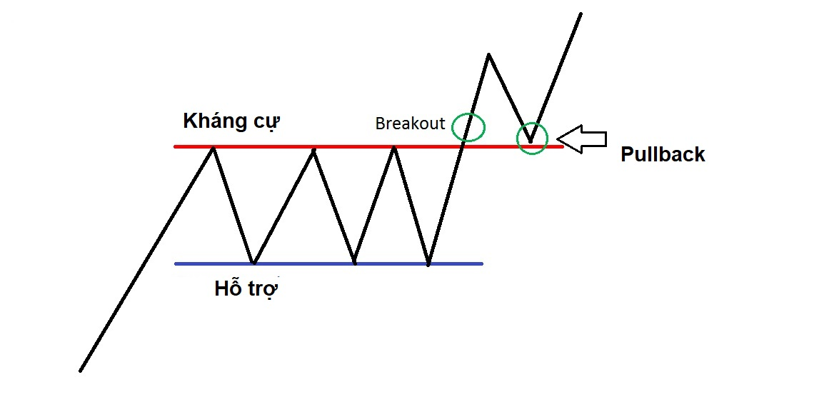breakout-hay-pullback-giao-dich-theo-phuong-phap-thi-tot-hon-2.