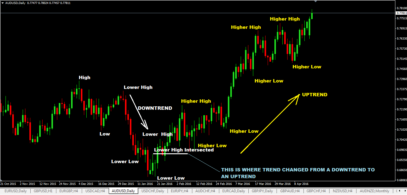 breakout-of-low-or-high-indicates-the-start-of-a-new-forex-trend.