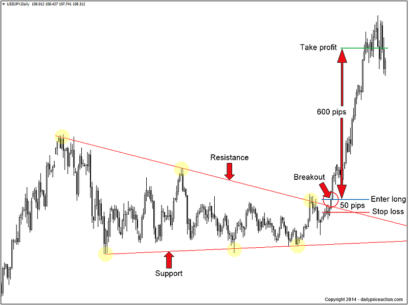 breakout-price-action-traderviet3.