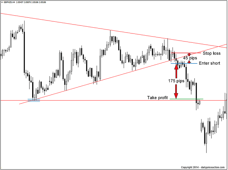 breakout-price-action-traderviet4.