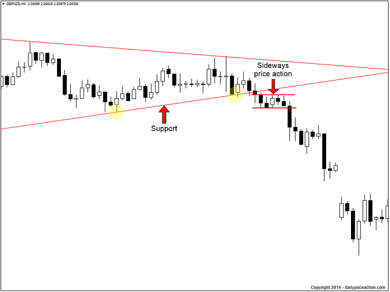 breakout-price-action-traderviet5.