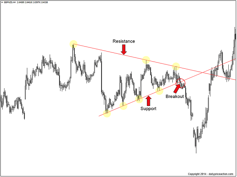 breakout-price-action-traderviet6.