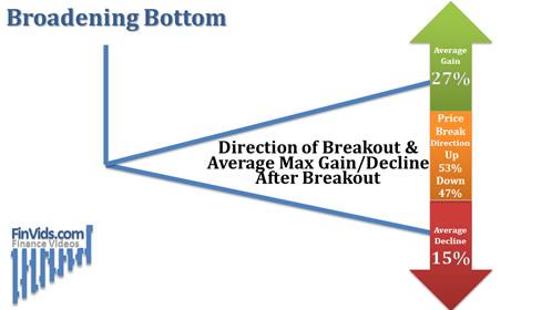 Broadening-Bottom-Breakout-Direction-Avg-Max-Move.