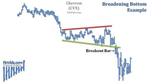 Broadening-Bottom-Chart-Example.