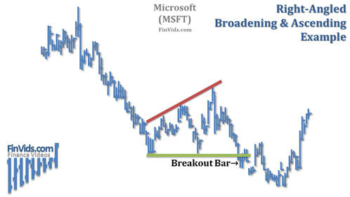 Broadening-Right-Angled-Ascending-Chart.