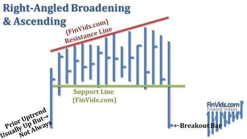 Broadening-Right-Angled-Ascending.