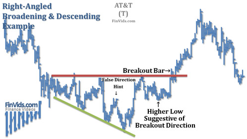 Broadening-Right-Angled-Descending-Chart.