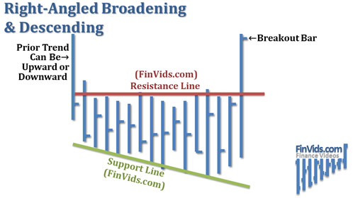 Broadening-Right-Angled-Descending.