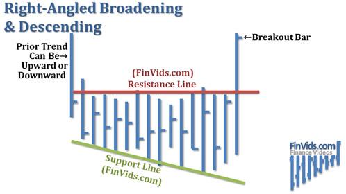 Broadening-Right-Angled-Descending.