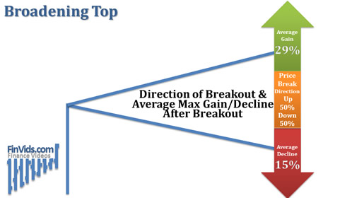 Broadening-Top-Breakout-Direction-Avg-Max-Move.