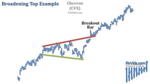 Broadening-Top-Chart-Example.