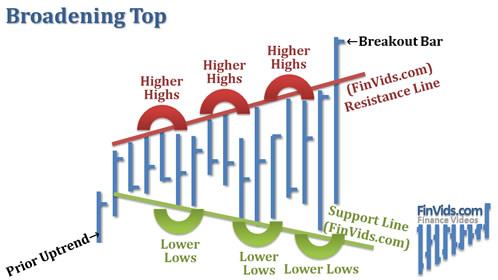 Bài 3 Mô hình giá Broadening Top/Bottom