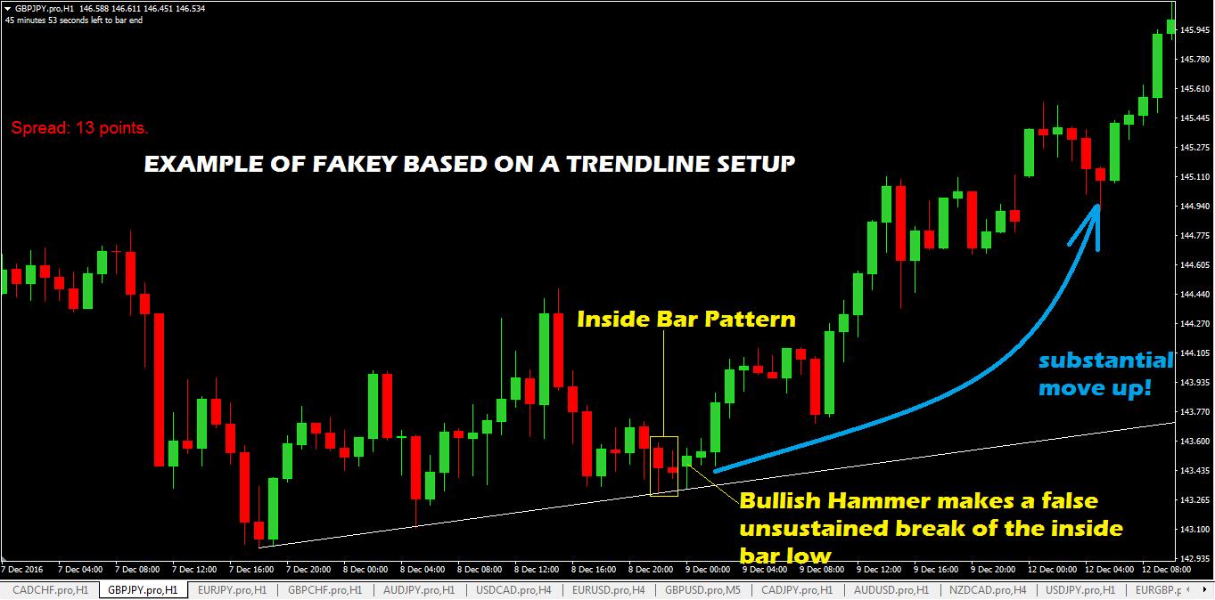 Bullish-Fakey-Trade-Setup-On-A-Trendline.