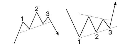 candlestick-fibonacci-chart-pattern-sach-robert-fischer-traderviet-2.