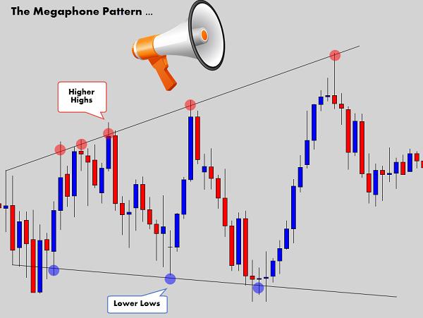 cau-truc-loa-phuong-megaphone-pattern-traderviet-1.
