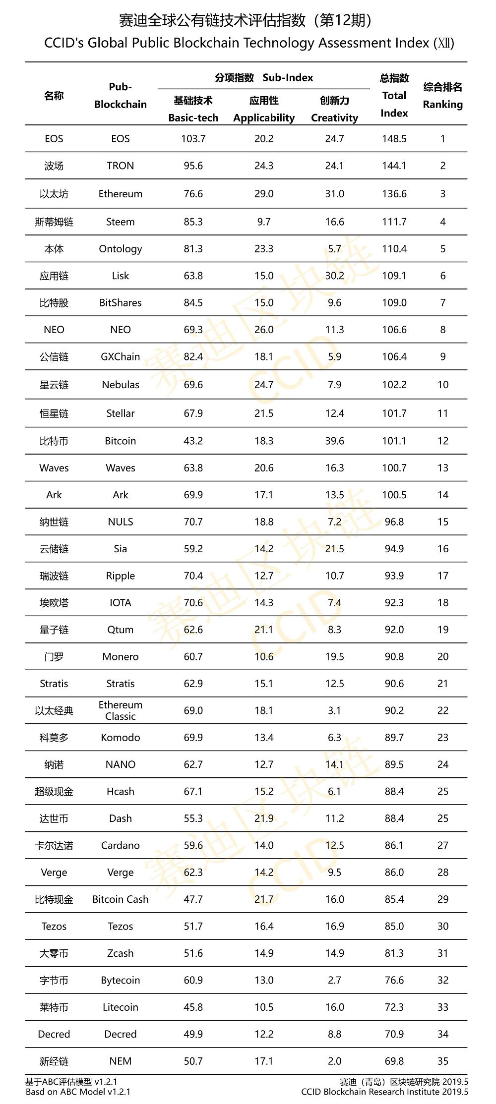 ccid-rankings.