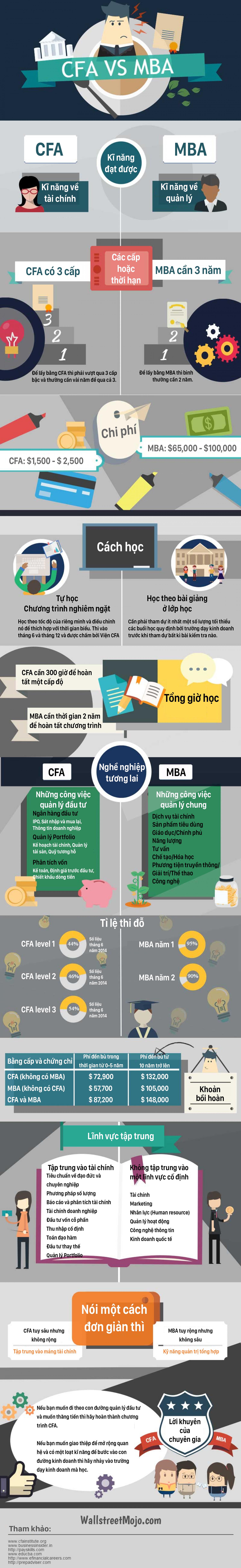 cfa vs mba infographic.