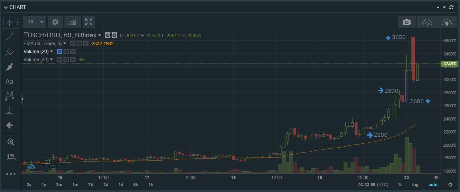 chart bch.JPG