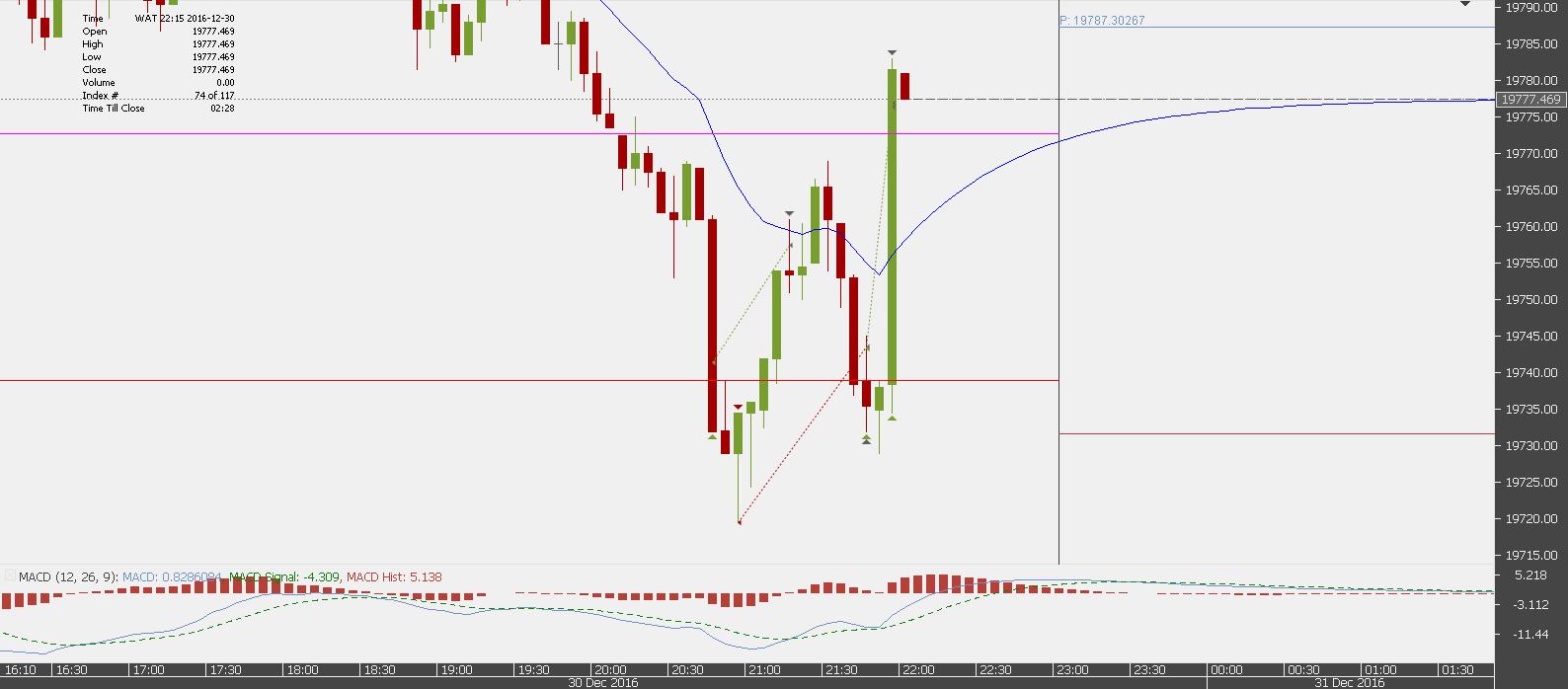 Chart_USA30.IDX_USD_5 Mins_snapshot.