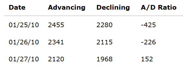 chi-bao-advance-decline-ratio-adr-thang-do-suc-khoe-cua-trend-traderviet-1.