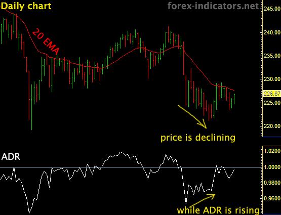 chi-bao-advance-decline-ratio-adr-thang-do-suc-khoe-cua-trend-traderviet-2.