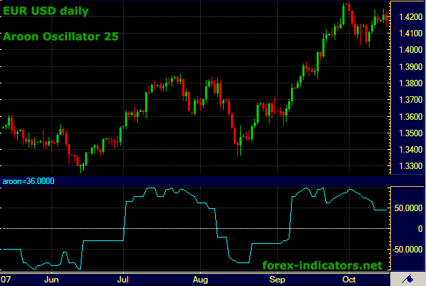 chi-bao-aroon-oscillator-nguoi-anh-em-sinh-doi-cua-aroon-indicator-traderviet-1.