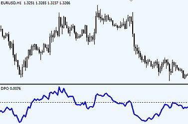 chi-bao-detrended-price-oscillator-dpo-khi-xu-huong-duoc-loai-bo-traderviet-1.