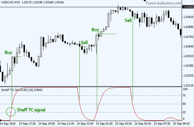 chi-bao-schaff-trend-cycle-stc-lai-them-mot-phien-ban-nang-cap-cua-macd-traderviet-2.