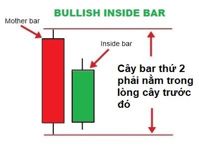 chien-luoc-bollinger-bands-ket-hop-nen-inside-bar-2.