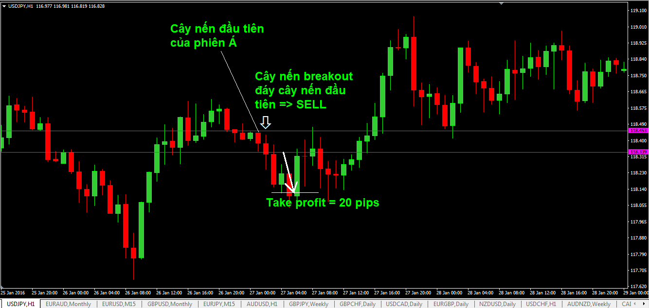 chien-luoc-don-gian-danh-cho-trader-thich-phien-a-va-cap-usdjpy-2.