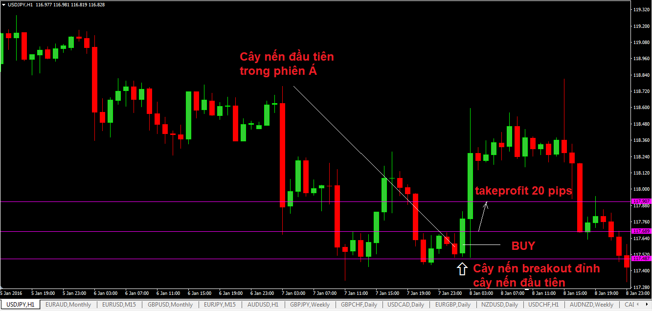 chien-luoc-don-gian-danh-cho-trader-thich-phien-a-va-cap-usdjpy-3.