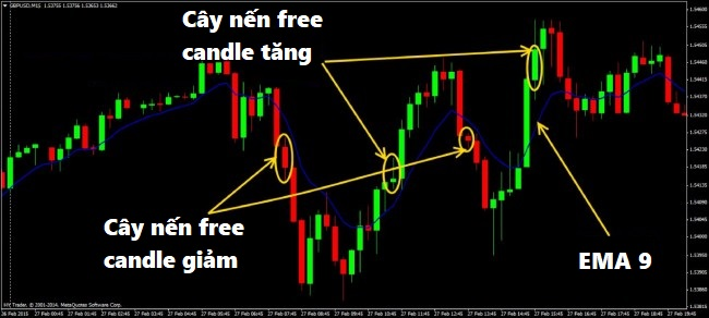 chien-luoc-free-candle-cay-nen-tu-do-cho-trader-moi-2.