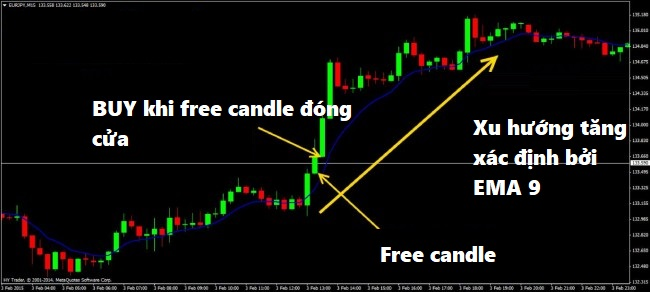 chien-luoc-free-candle-cay-nen-tu-do-cho-trader-moi-3.