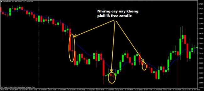 chien-luoc-free-candle-cay-nen-tu-do-cho-trader-moi-5.