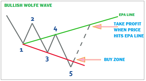 chiến-lược-giao-dịch-sóng-wolfe-traderviet-2.