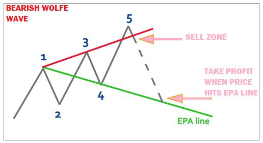 chiến-lược-giao-dịch-sóng-wolfe-traderviet-3.