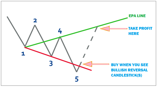 chiến-lược-giao-dịch-sóng-wolfe-traderviet-4.