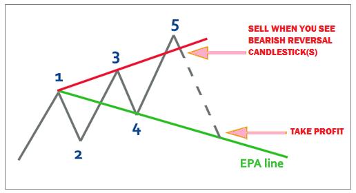 chiến-lược-giao-dịch-sóng-wolfe-traderviet-5.