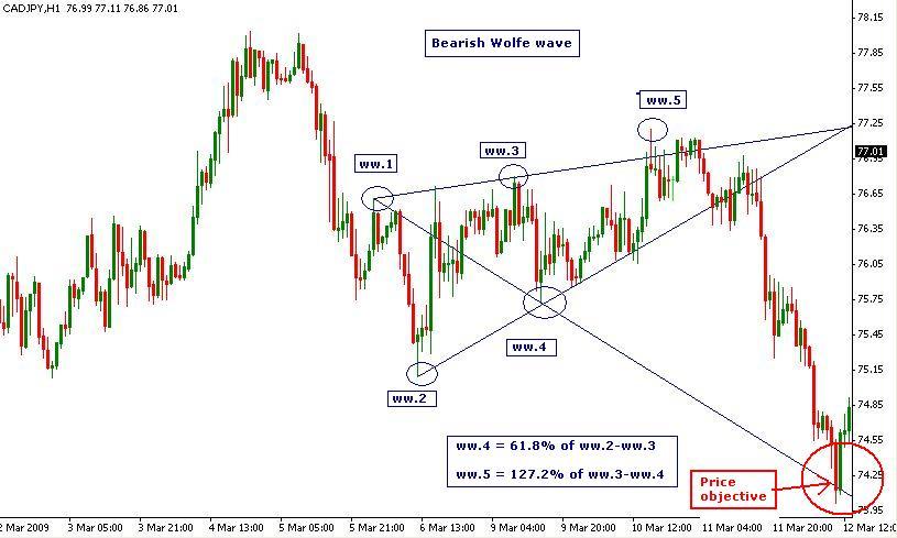 chiến-lược-giao-dịch-sóng-wolfe-traderviet-6.