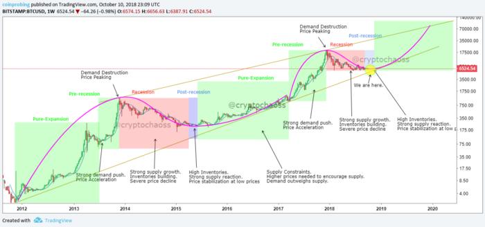 chu-ky-bitcoin-traderviet1.