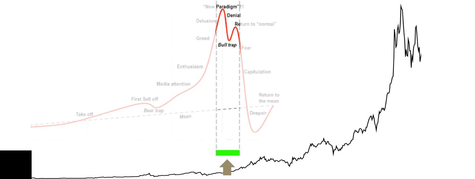 Chu kì Bitcoin (BTC) - Ảnh 12