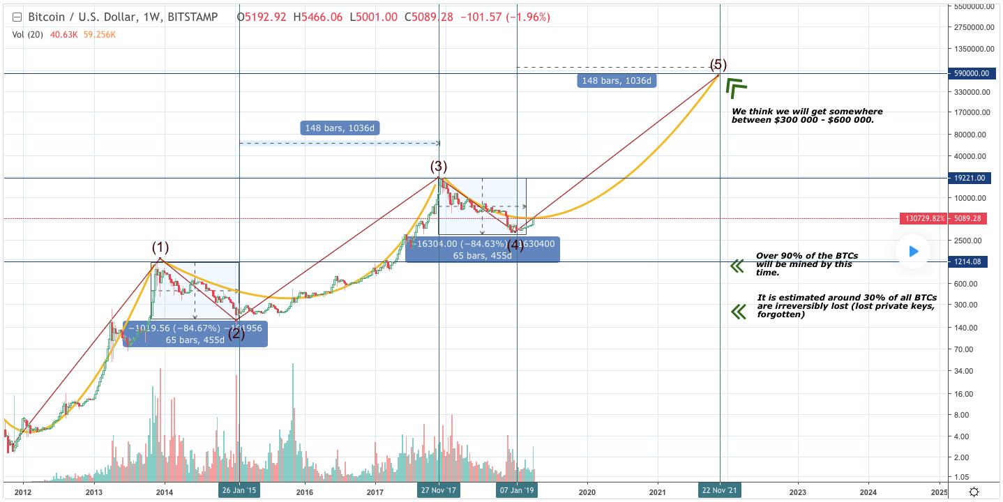 chu-ky-bitcoin-traderviet2.