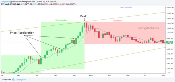 chu-ky-bitcoin-traderviet3.