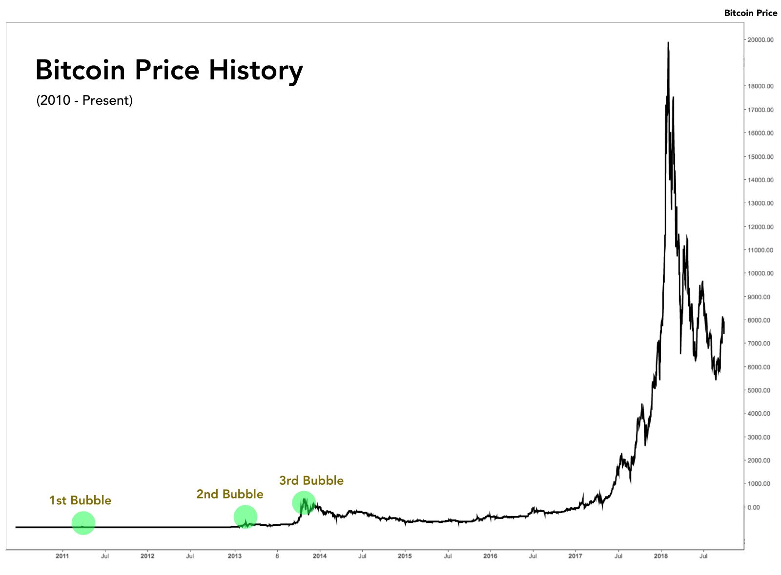 chu-ky-bitcoin-traderviet4.