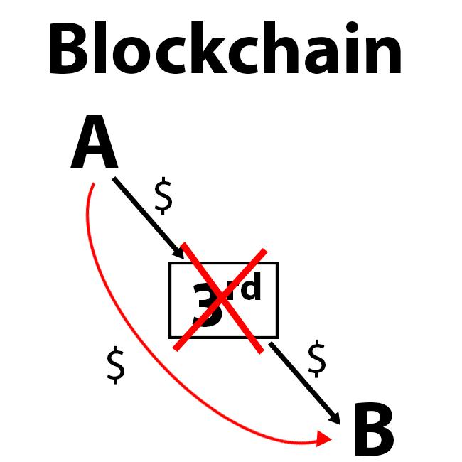 cơ bản về blockchain 3 - traderviet.
