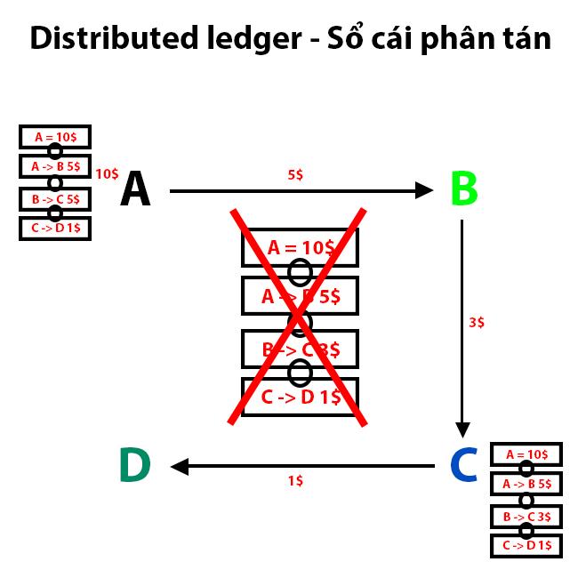 cơ bản về blockchain 6 - traderviet.