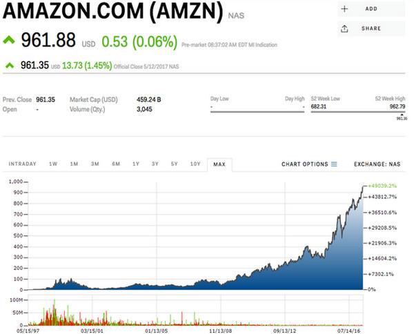 cổ-phiếu-amazon-traderviet-3.