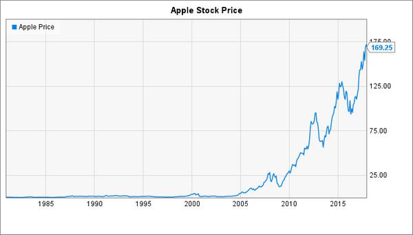 cổ-phiếu-apple-traderviet-3.