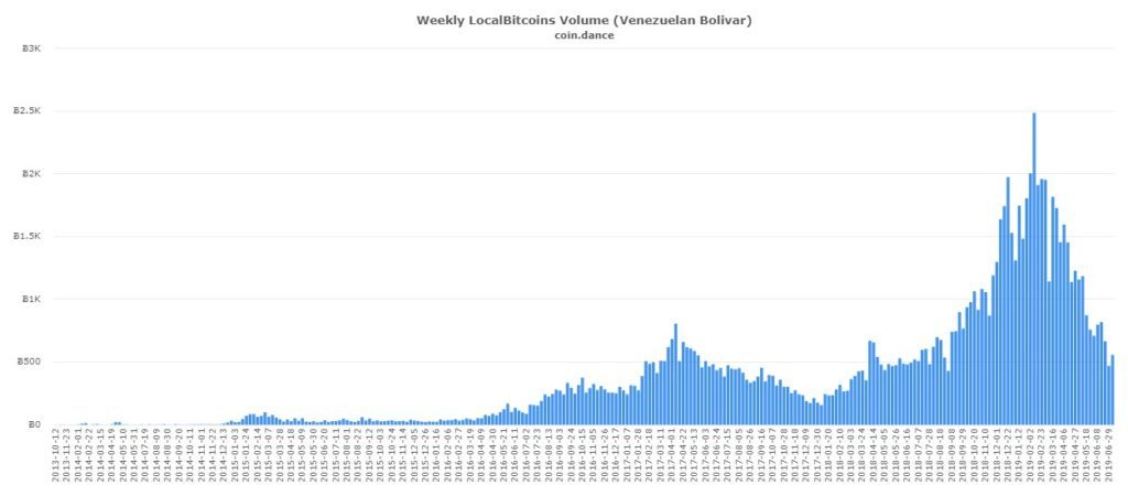 coin-dance-localbitcoins-VES-volume-1024x450.