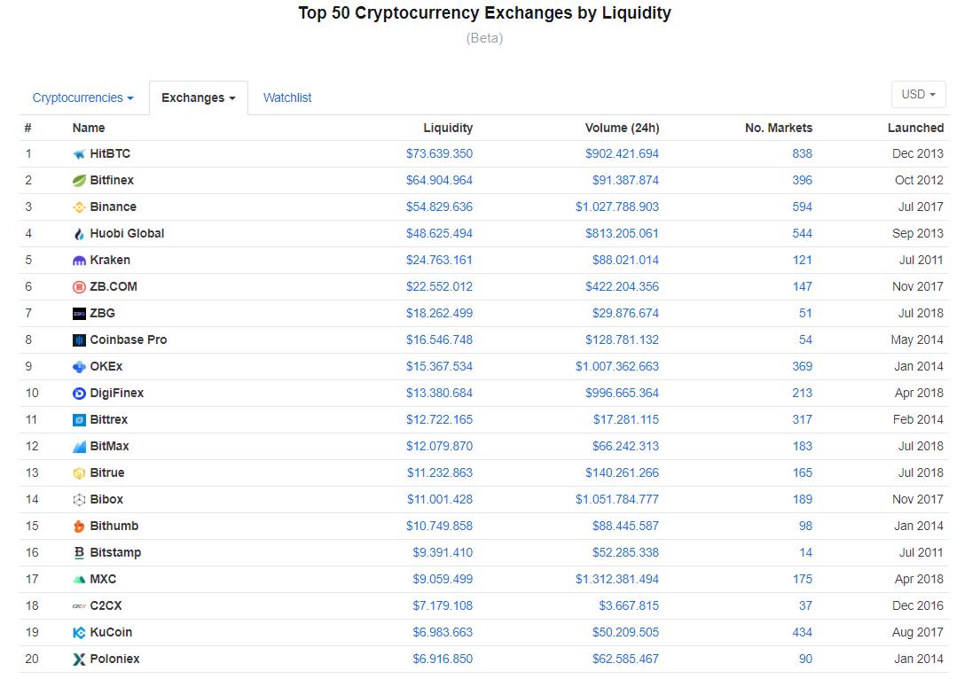 coinmarketcap-liquidity.